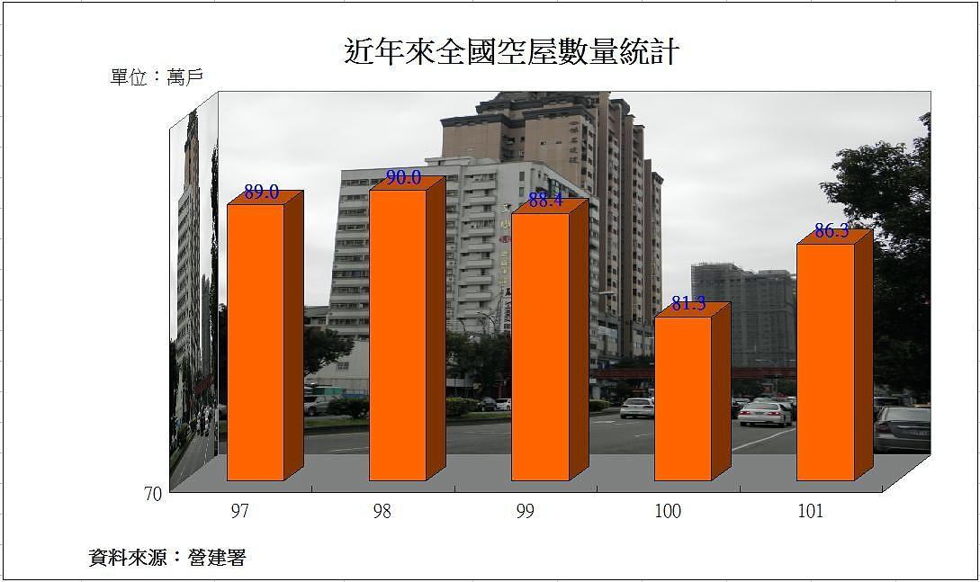 圖片:台灣高空屋率下的省思