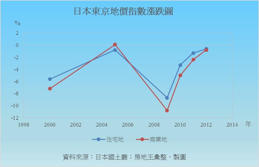 圖片:【台北】台灣房市會步入日本泡沫化的後塵嗎?