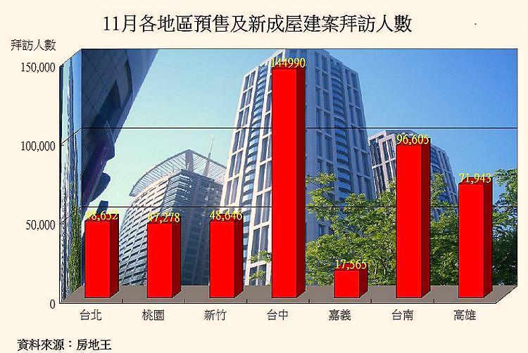 圖片:11月房市冷颼颼 台南建案人氣減幅最少