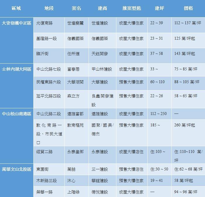 台北市大樓住宅建案行情