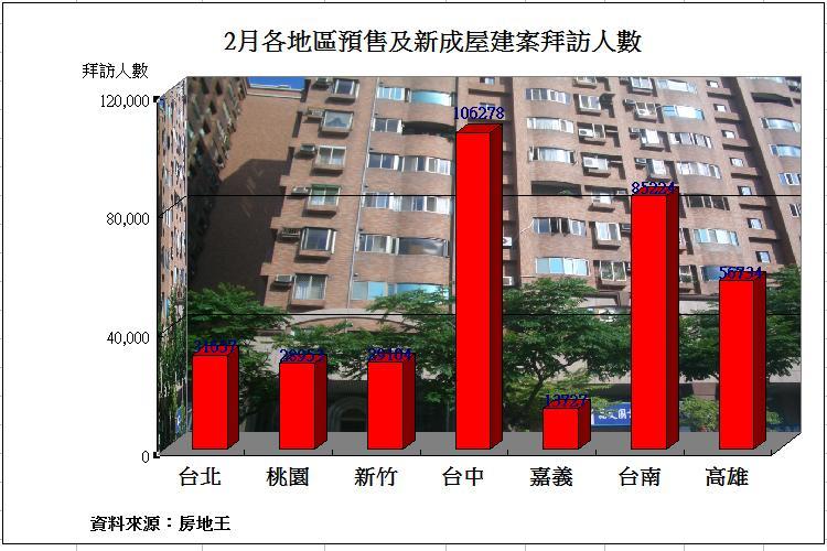 圖片:全台2月建案人氣衰退 高雄表現較穩