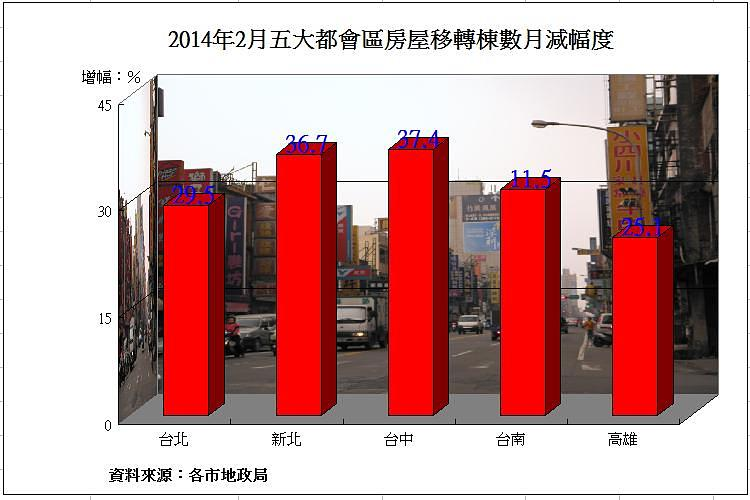 圖片:五都2月房屋移轉棟數大減3成