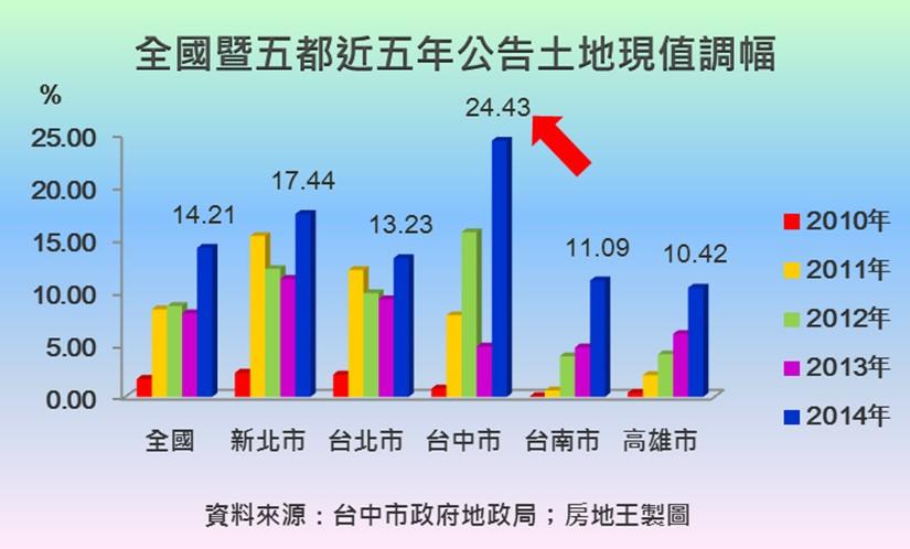 圖片:台中市地價調幅24.43%,名列五都前茅