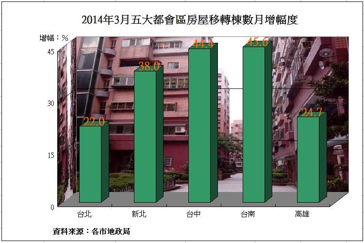 圖片:五都3月房屋移轉棟數回升 但年減率升高