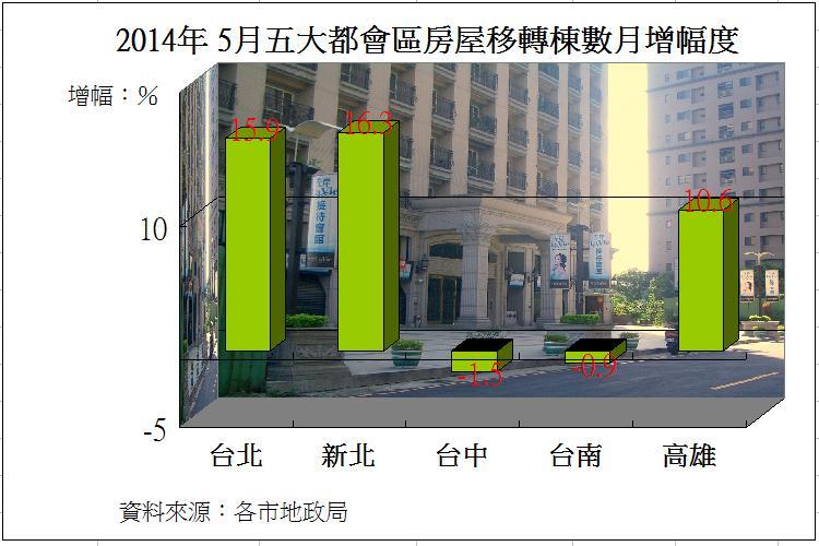 圖片:五都5月房屋移轉量上升 新北月增率最高
