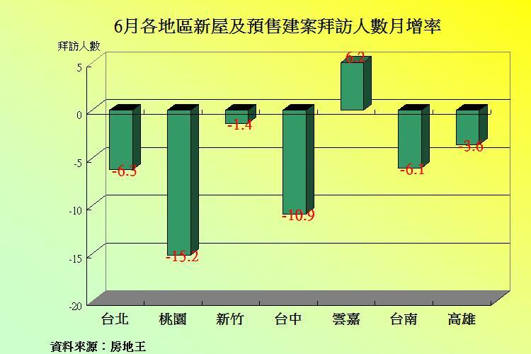圖片:從數字看房市 6月建案人氣北冷南溫