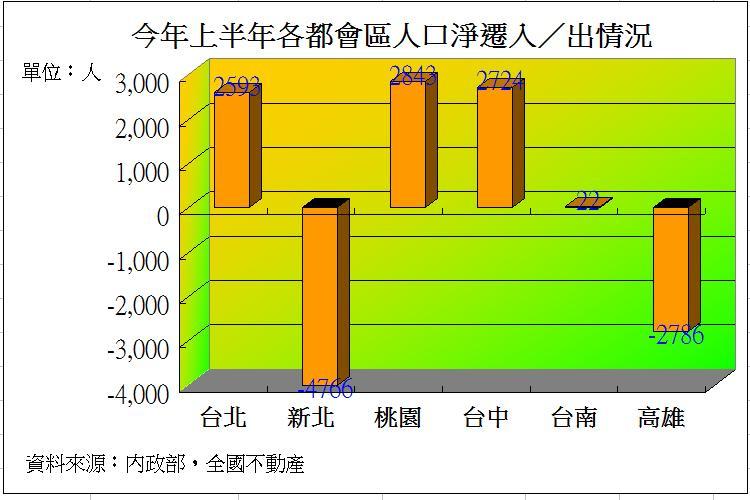 圖片:從數字看房市 人口遷居影響後市