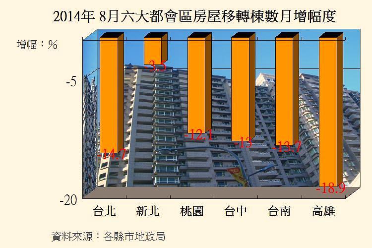 圖片:六都8月房屋移轉數下滑 高雄減幅最多