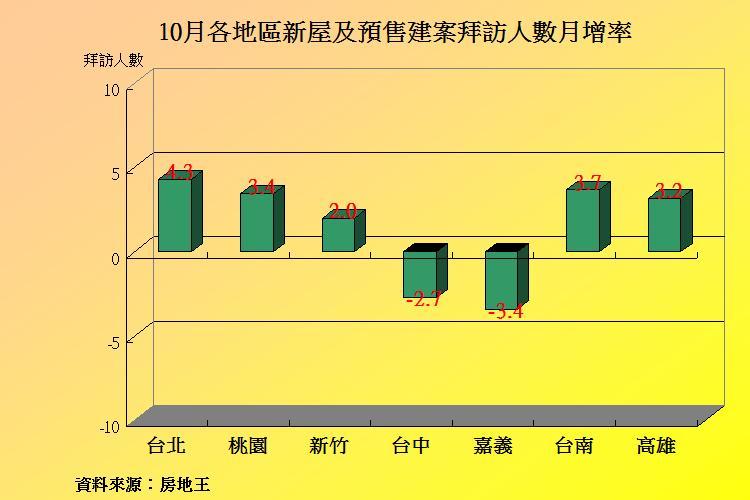 圖片:10月建案人氣小升 中部房市表現較差