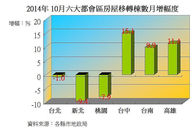 圖片:六都10月房屋移轉數小升 南部優於北部