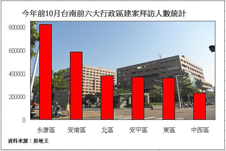 圖片:移居台南系列 安南區房市發展快速