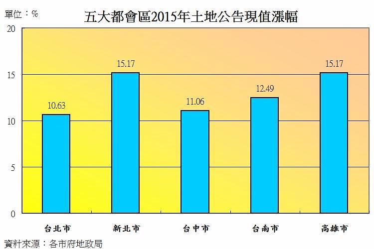 圖片:從數字看房市 公告地價全漲的影響