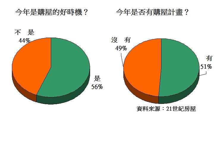 圖片:從數字看房市 看的比買的多