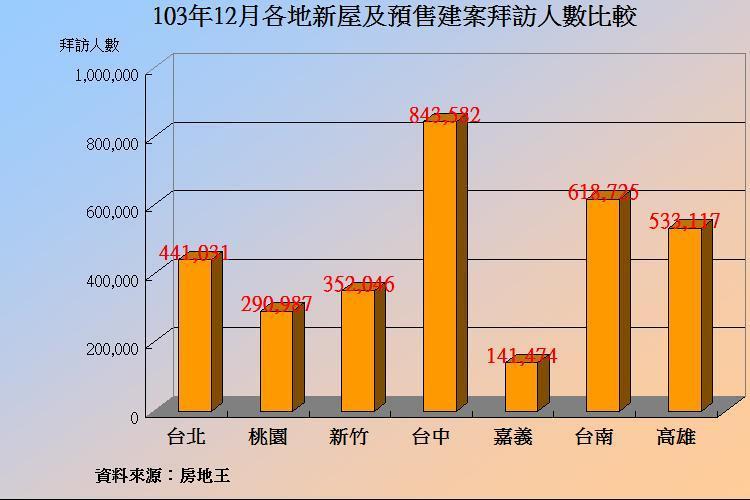 圖片:房市復甦再等等 12月建案人氣下滑近10%