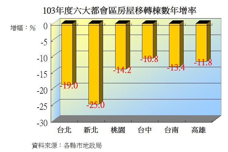圖片:六都12月房屋移轉數回升 全年度下滑15%
