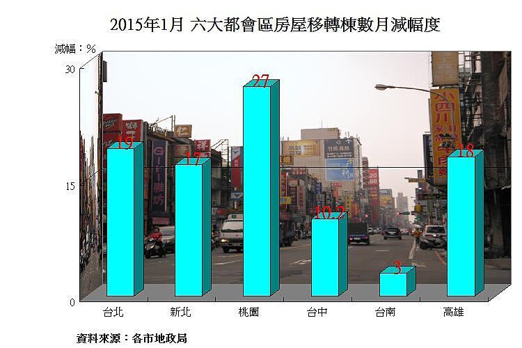 圖片:六都1月房屋移轉數月降17% 桃園房市較冷