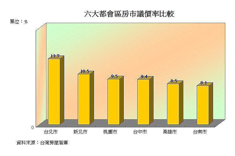 圖片:六都房市議價率上升 殺價成功才算數