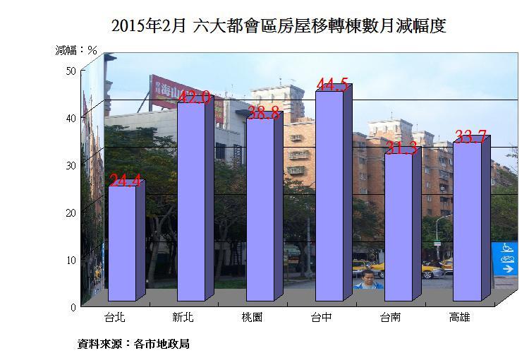 圖片:六都2月房屋移轉數月降35% 台中衰退最多