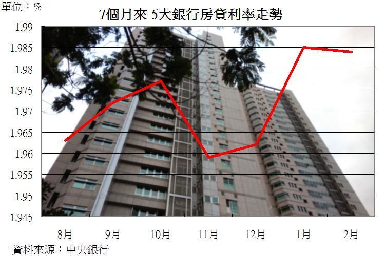 圖片:從數字看房市 解讀新增房貸創新低涵義