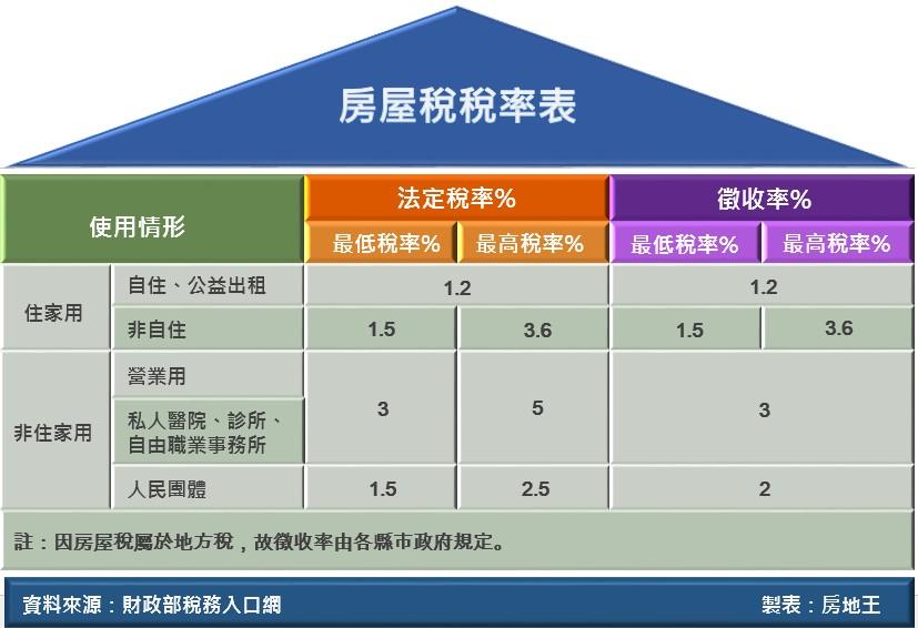 圖片:房屋稅節稅撇步    自住用稅率卡省