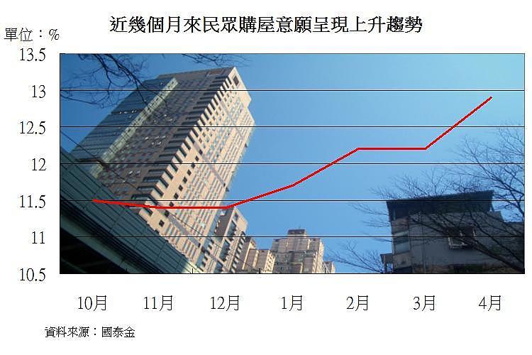 圖片:民眾購屋意願上升 莫忘看屋殺價