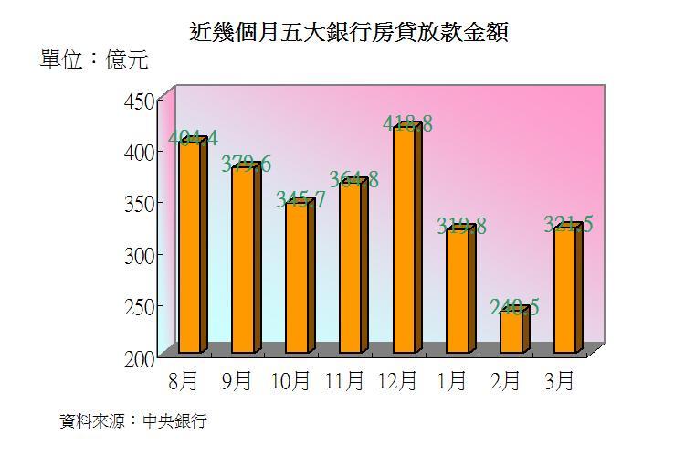 圖片:從數字看房市 新增房貸利率創新高