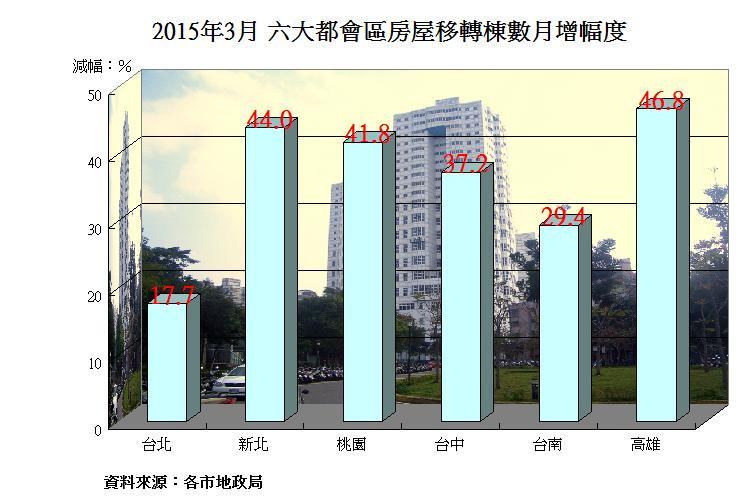 圖片:六都3月房屋移轉數回升 唯創同期新低紀錄