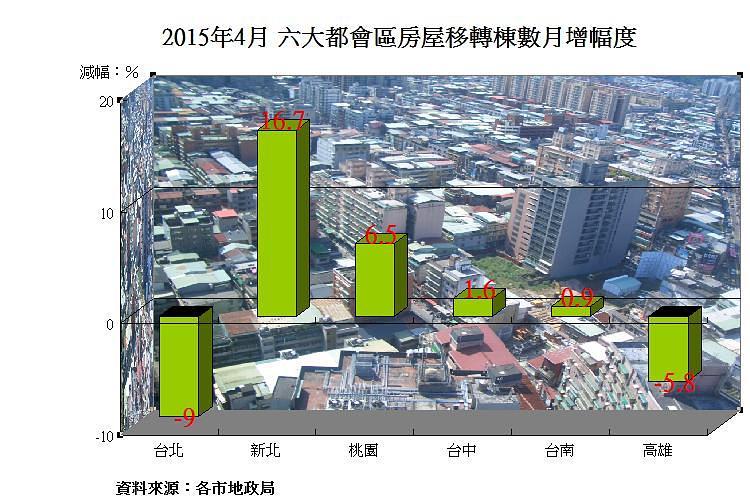 圖片:六都4月房屋移轉數小升 新北市表現最好