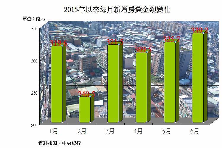 圖片:從數字看房市 新增房貸金額創今年新高