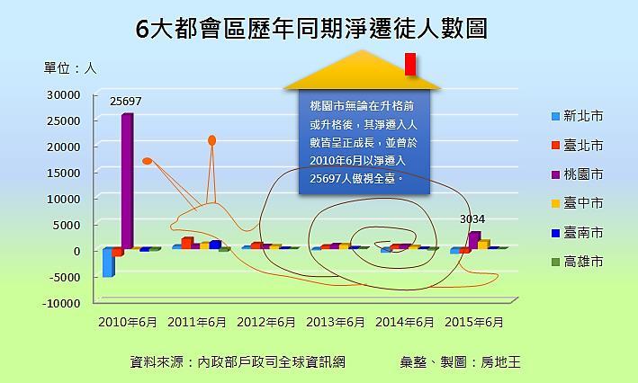 人口遷移統計資料
