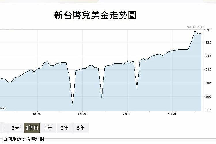 圖片:人民幣貶值 關台灣房市什麼事?