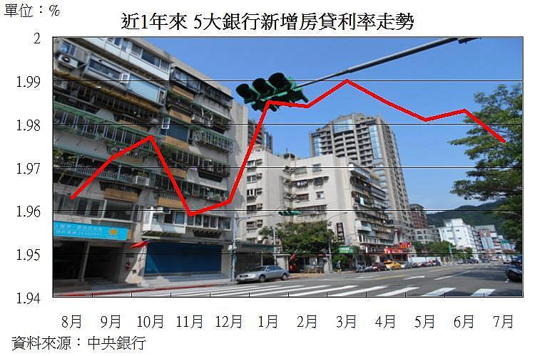 圖片:從數字看房市 首購族進場買房了