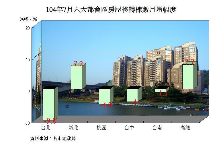 圖片:六都7月房屋移轉量打底 高雄、新北表現較佳