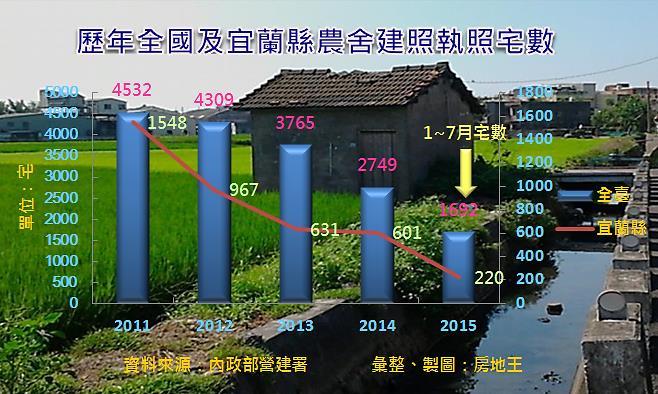 圖片:農舍炒作不利農業發展 新規限3種人可蓋農舍