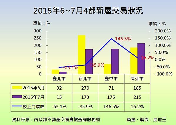 圖片:雙北新屋成交量萎縮     臺中高雄逆勢成長