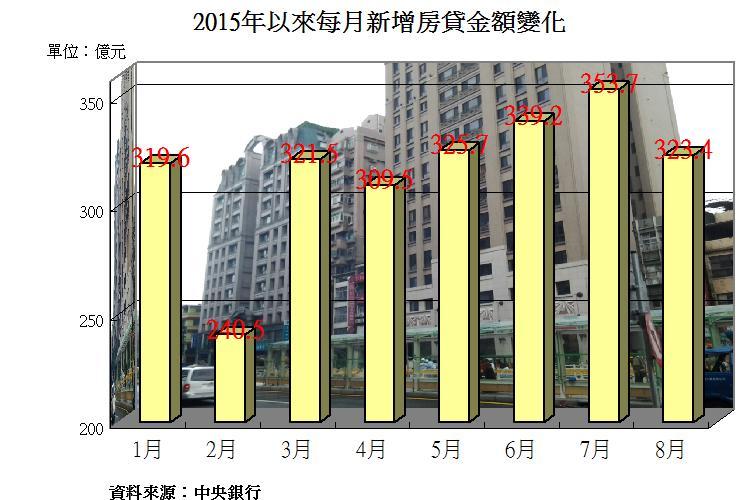 圖片:從數字看房市 8月新增房貸量縮