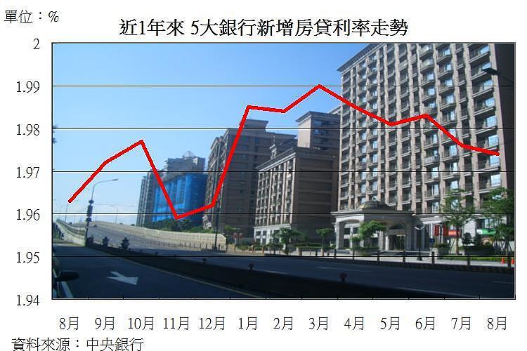房貸低利率