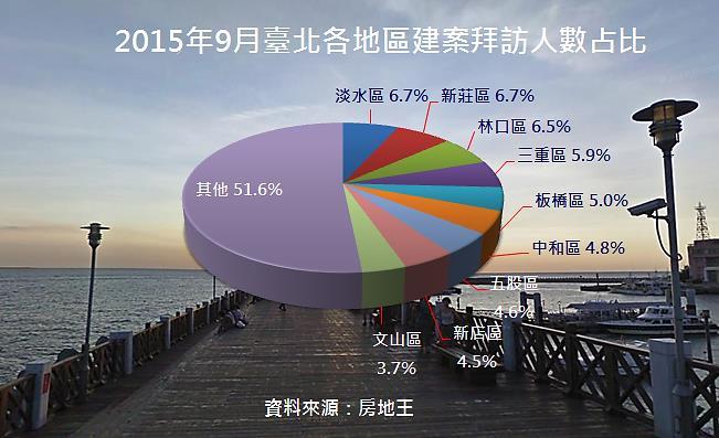 20159月建案拜訪人數