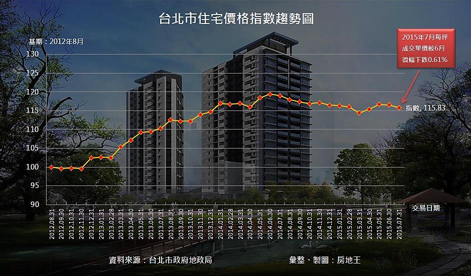 台北住宅價格