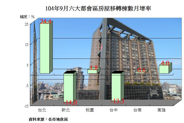 圖片:六都9月房屋移轉變化差異大 新北市慘兮兮