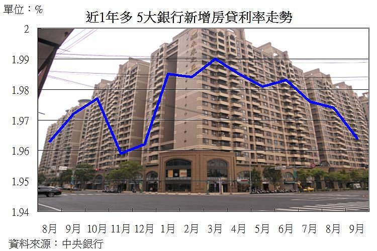 圖片:從新增房貸利率看房市 9月平均利率繼續下降