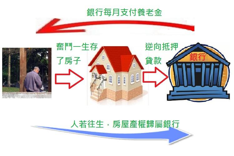 圖片:顛覆房產觀念 來向銀行要養老金