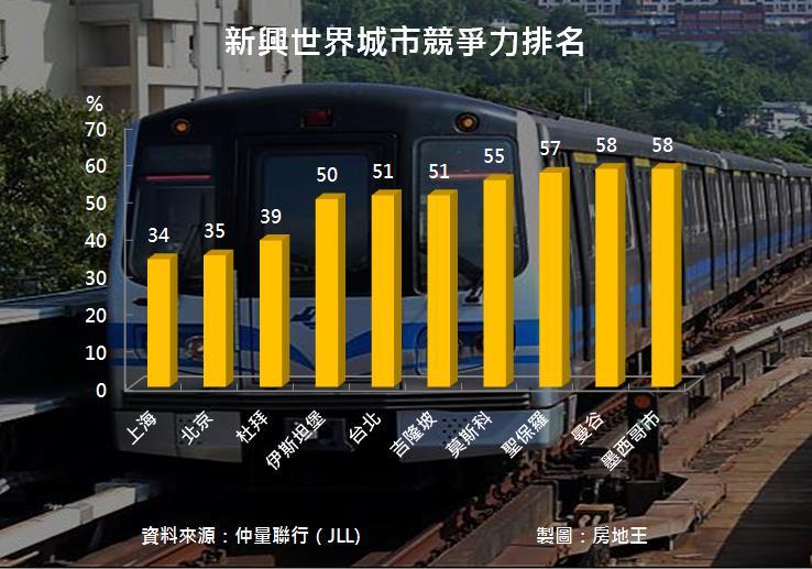圖片:新興世界城市排名 台北躋身前5強
