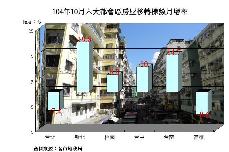 圖片:買屋人變多了 六都10月房屋移轉數回升