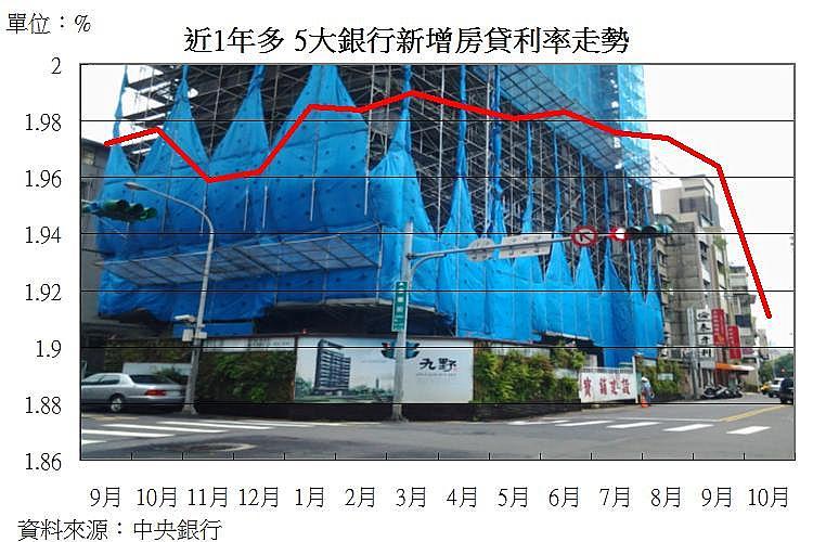 圖片:新增房貸數大升、利率降 央行也挺年底房市將溫和成長