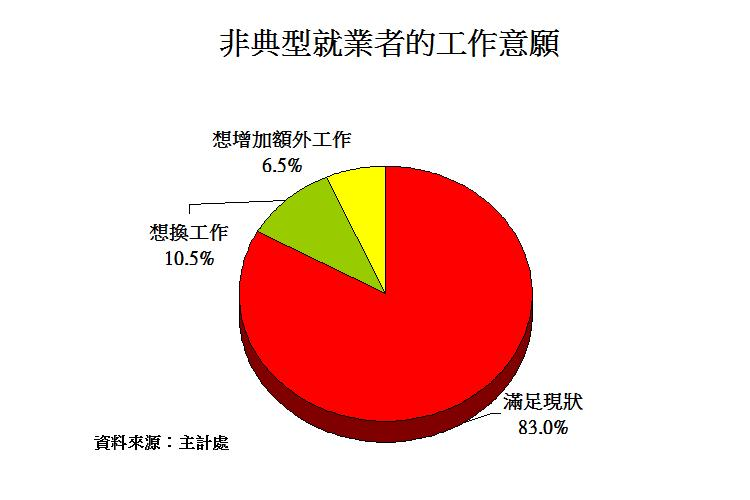 圖片:非典型就業者增多   申請房貸有沒有影響? 三個申請房貸技巧!