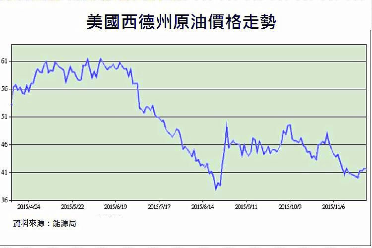 圖片:油價跌、物價竟續漲! 買屋還要等下去嗎?