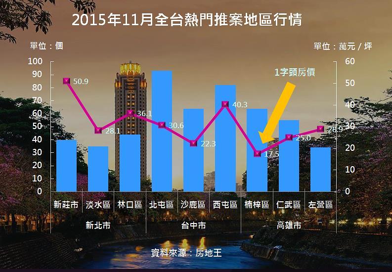 圖片:中南部CP值高1字頭超吸睛 瀏覽人次年增逾110%