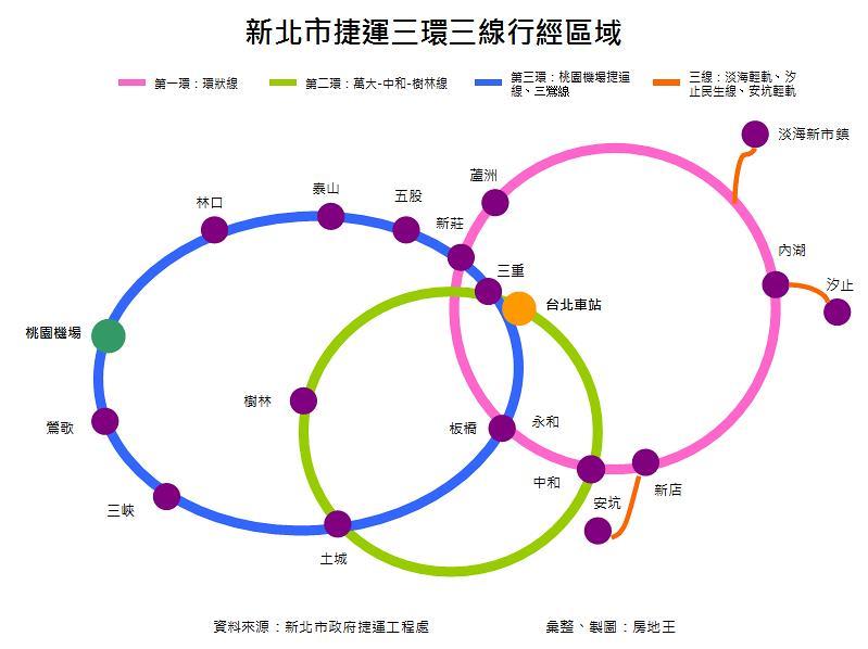 圖片:捷運三環三線新北市房價大利多 轉運站周邊房市漲幅逾50%