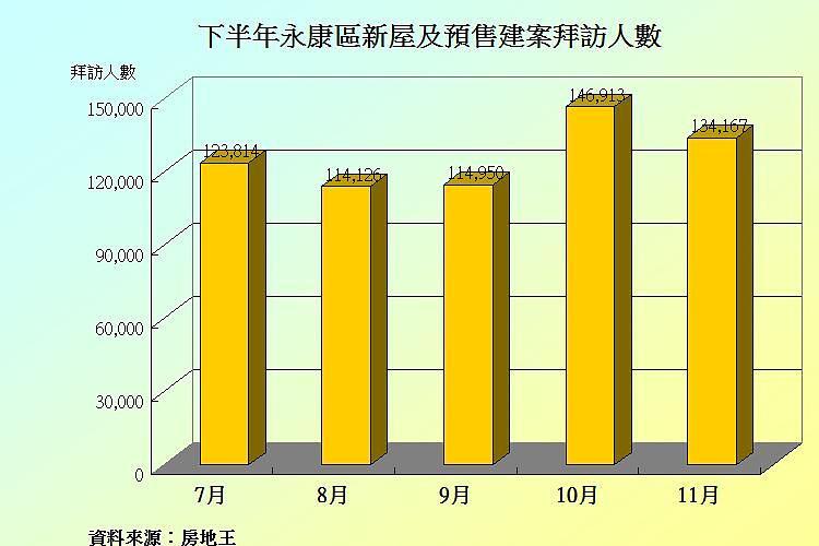圖片:移居台南系列 永康區房市熱、土地現值漲最凶